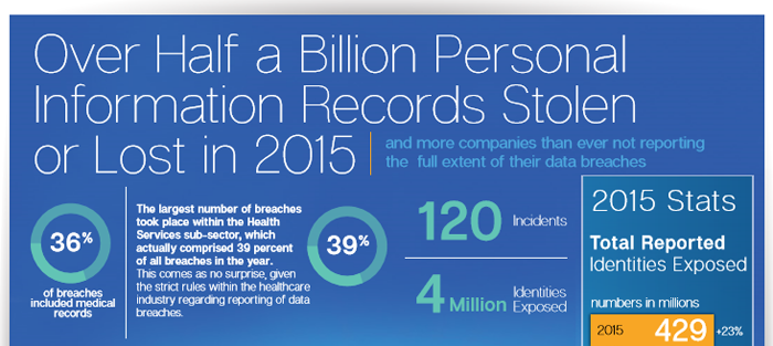 Symantec Internet Security Report / Half a Billion Personal Records - cropped from infographic