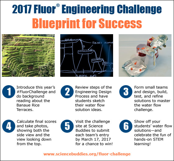 Banner for the 2017 Fluor Engineering Challenge outlines six steps for success