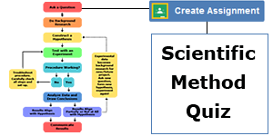Digital Classroom: Scientific Method Quiz