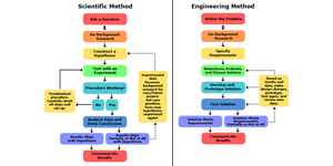 Scientific Method and Engineering Design